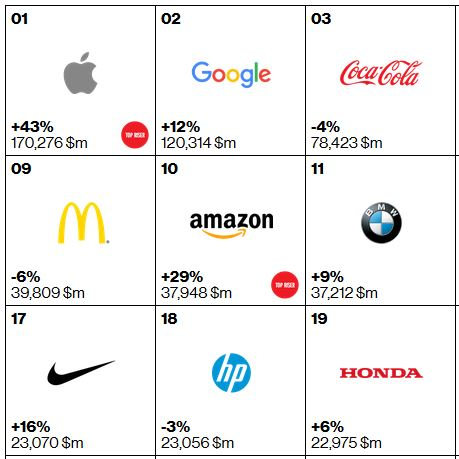 Apple снова назван самым дорогим брендом