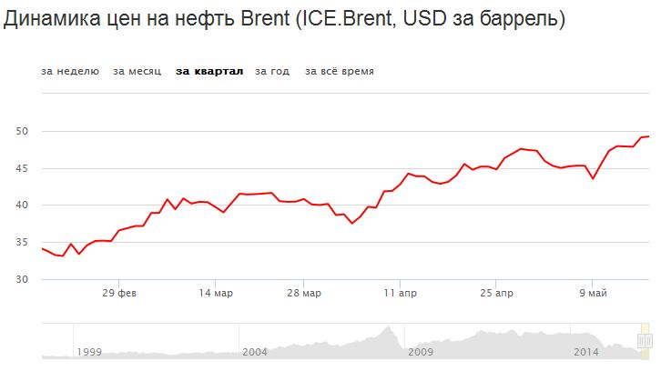 Brent обновила новые 7-месячные максимумы, а что рубль?