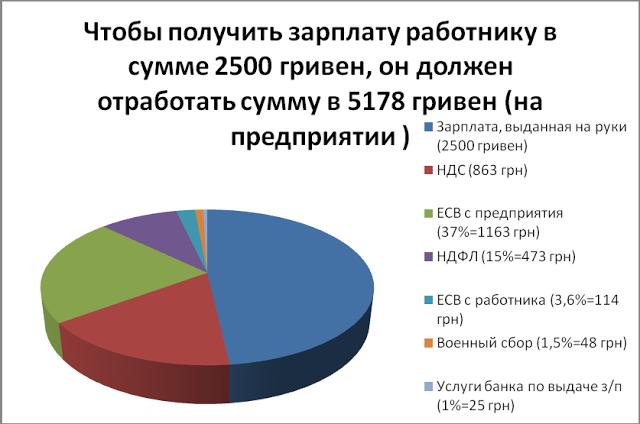 Бюджетному кодексу Украины посвящается. Или почему налогов все больше.
