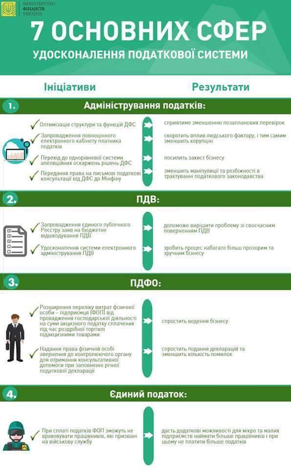 Про имитацию реформ в Украине