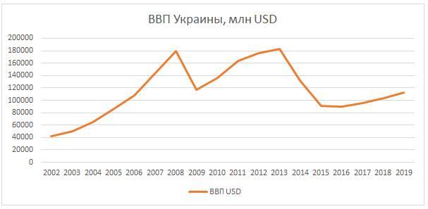 Стабилизация нищеты. в Украине 2017-2019.