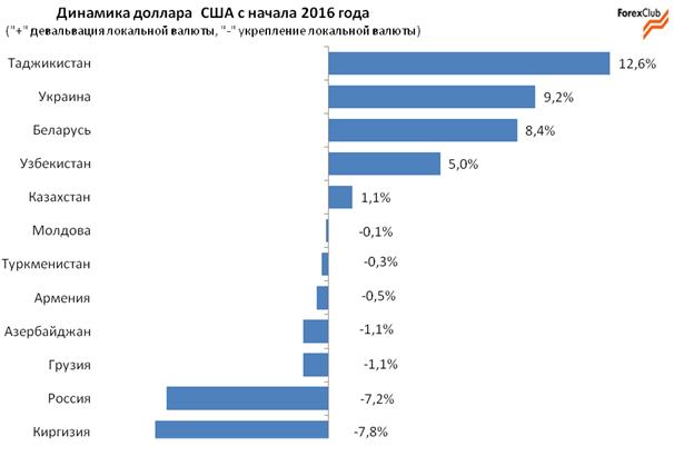 Динамика валют стран СНГ в первом квартале 2016 года