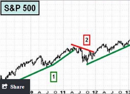 Бычий рынок акций не умер - Рон Мейселс
