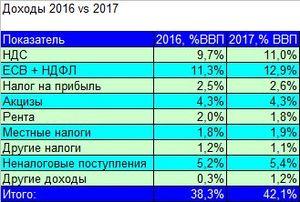 Итоги исполнения бюджета Украины за 2017.