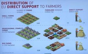 О структуре господдержки аграриев за размером земельного банка