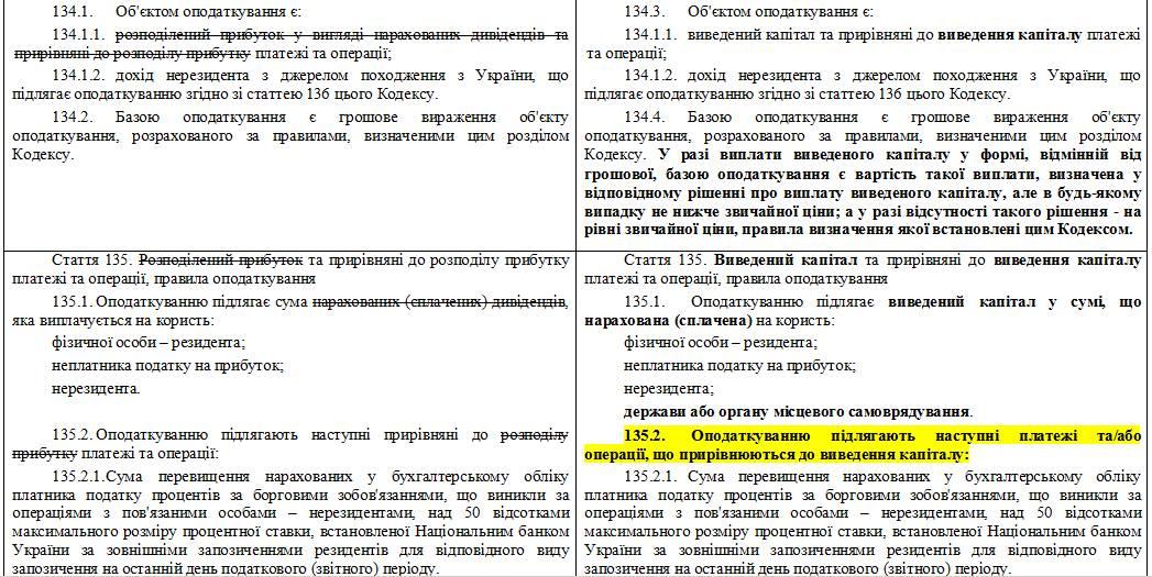 Налог на выведенный капитал в Украине.