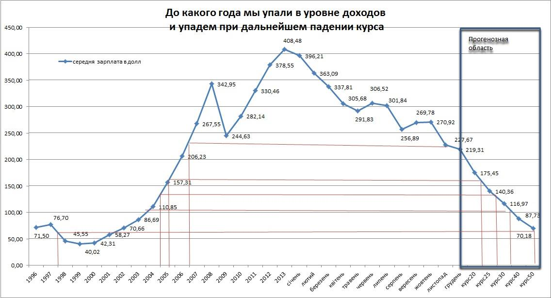 В каком году проснулись. Смотрим на курс доллара.
