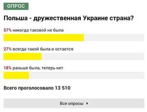 73% украинцев считают Польшу вражеским государством