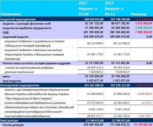 Анализ Изменений в Бюджет Украины 2017. Часть 1. Доходная часть.