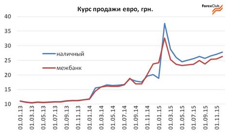 Прогноз валютного рынка в Украине на 14–31 января 2016 года