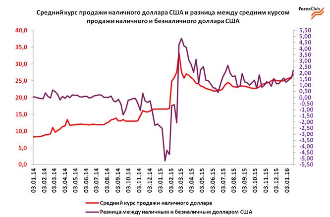 Обзор валютного рынка в Украине за прошлую неделю / прогноз на 25-29 января