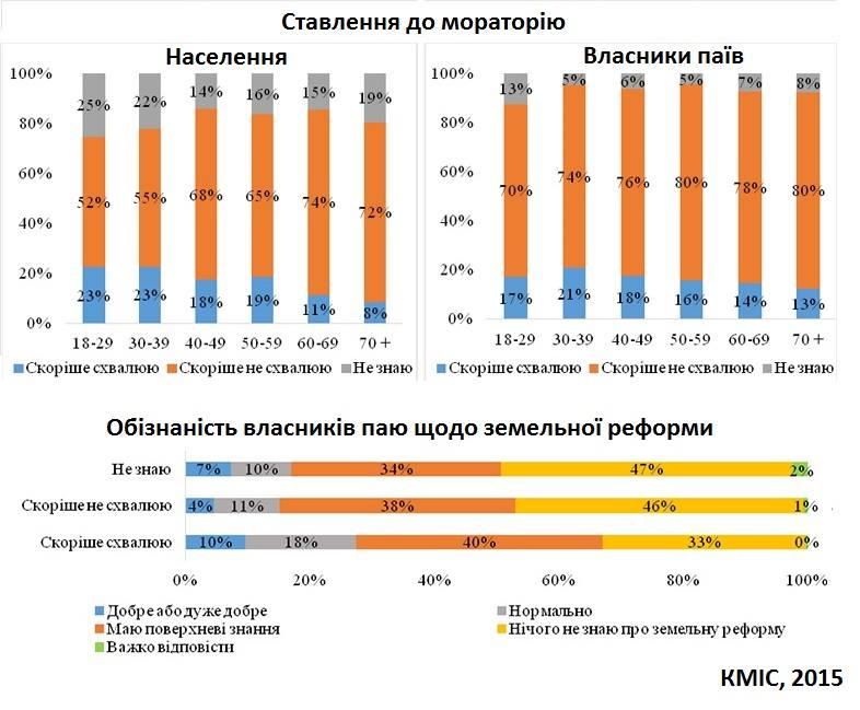 Социология и реформы в Украине