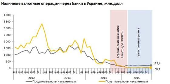 Реальный спрос на валюту в ноябре стабилизируется, предложение - повысится