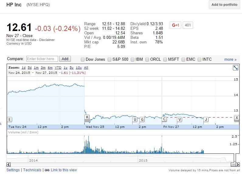 Акции компании HP упали из-за плохого финансового отчета