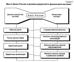 """""""Качели"""" кредитной системы России"""