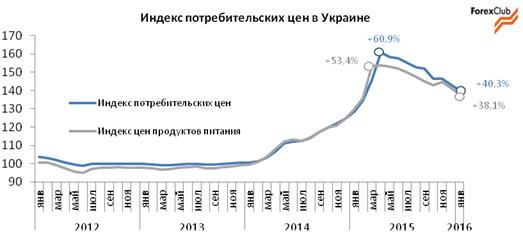 Инфляция в Украине в феврале может ускориться