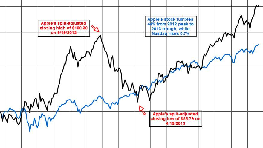"""Почему индексное инвестирование может быть """"первым выбором"""" для начинающего украинского инвестора"""