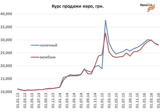 Обзор валютного рынка в Украине за май / прогноз на июнь 2016