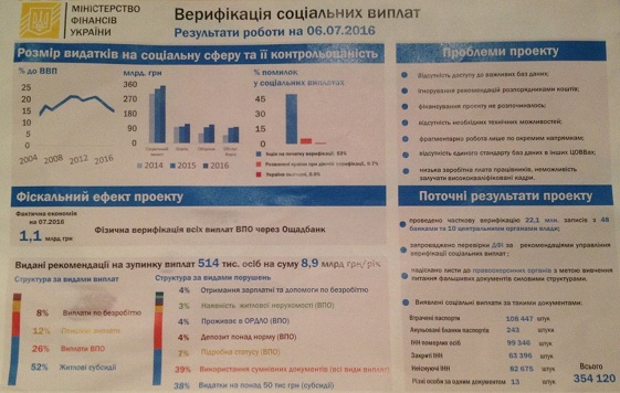 Верификация социальных и пенсионных выплат в Украине.