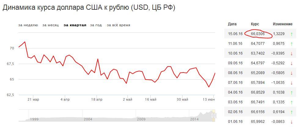 Рубль сдает позиции