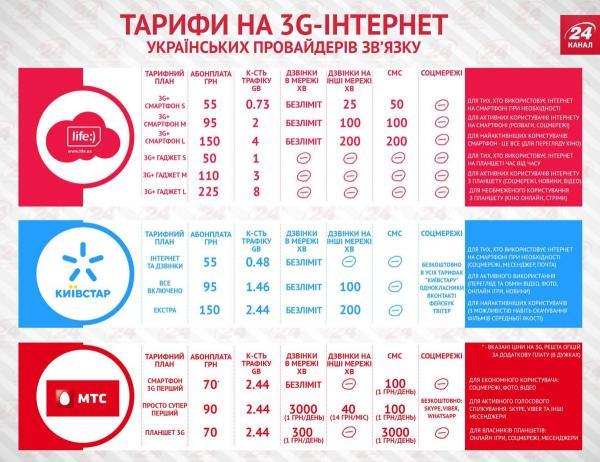 Прикрепленное изображение: infografika-3g.jpg