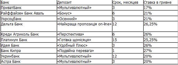 Курс евро банк русский стандарт