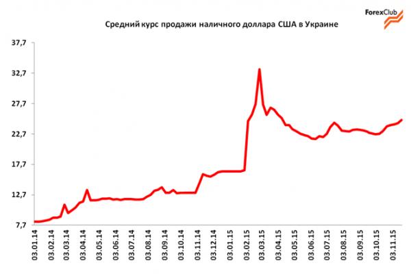 Курс доллара сша в россии
