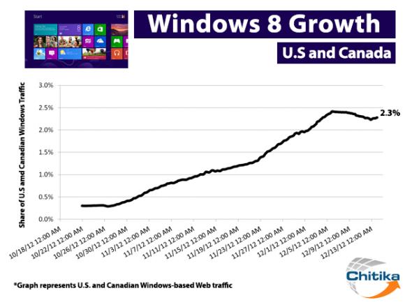 Прикрепленное изображение: windows_8_growth.png