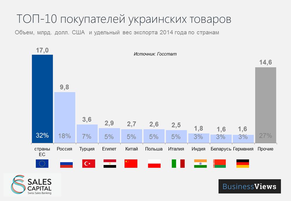 Заменили Россию Украина нарастила экспорт водки в Евросоюз